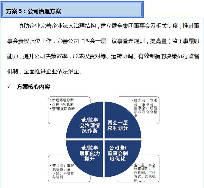 国企改革公司治理方案.png