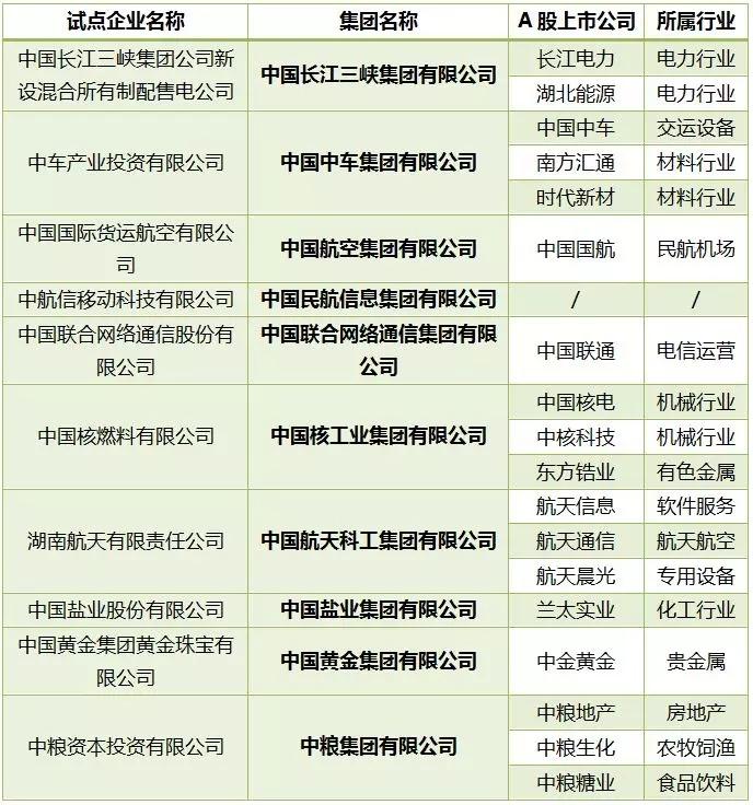 第二批混改试点企业名单.jpg