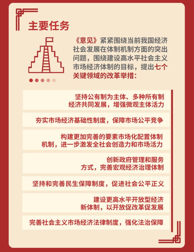围绕建设高水平社会主义市场经济体制目标的七个关键领域的改革举措