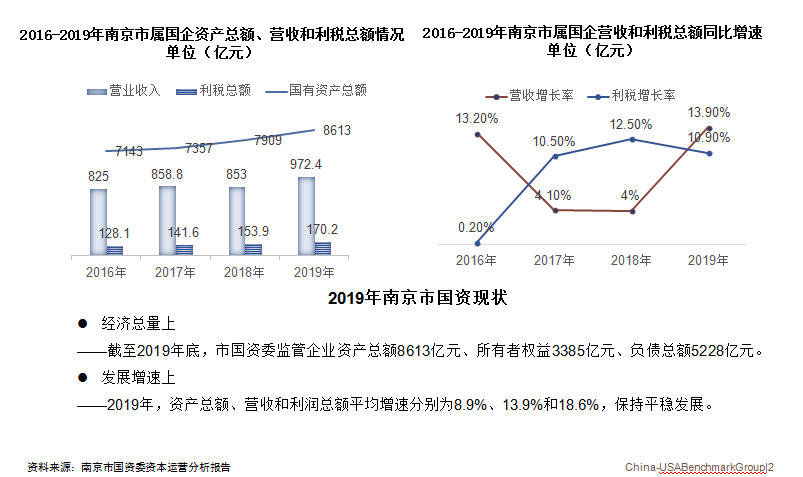 南京市国资发展现状