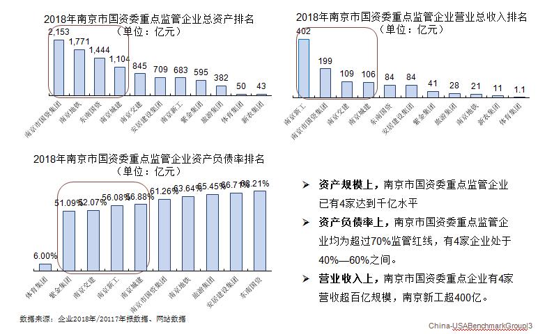 南京市国资委重点监管企业总资产排名、总收入排名及资产负债率排名