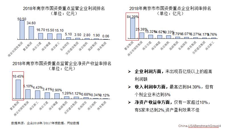 2018年国资委重点监管企业利润排名、利润率排名、资产收益率排名情况