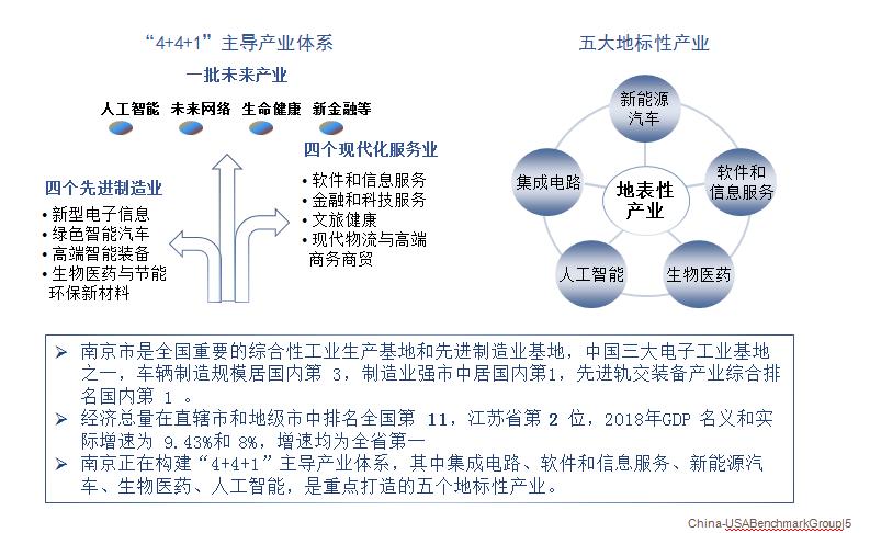 """南京市国资""""4+4+1""""主导产业体系及五大地标产业"""