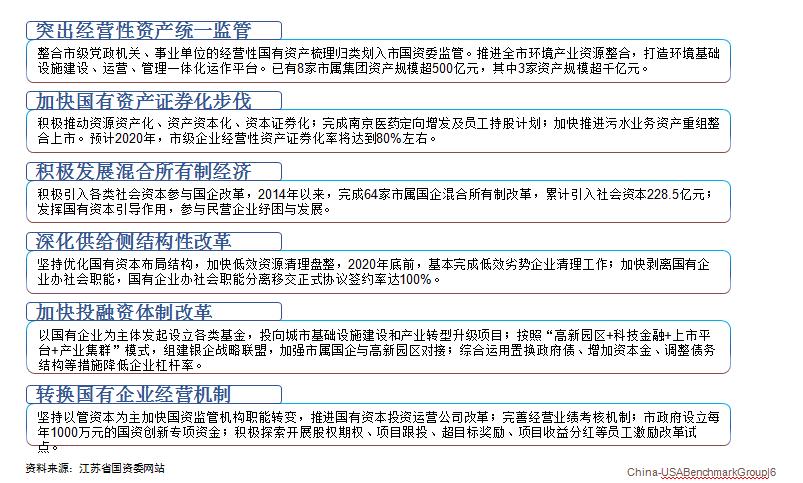 南京市国资突出经营性资产统一监管、加快国有资产证券化步伐、积极发展混合所有制经济、深化供给侧机构性改革、加快投融资体制改革、转换国有企业经营机制