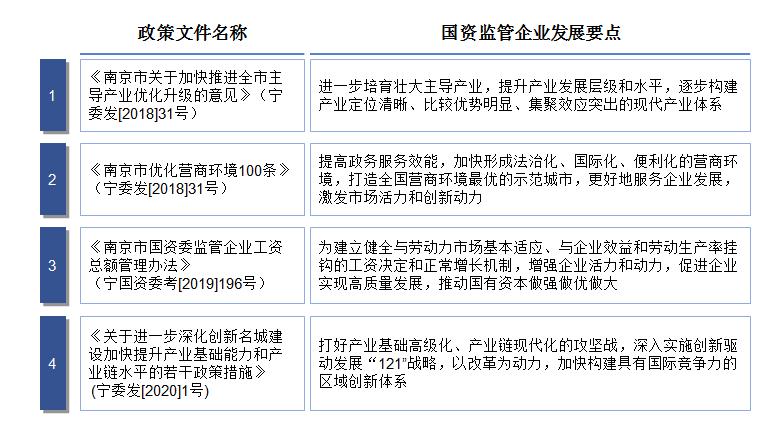 南京国资国企政策文件