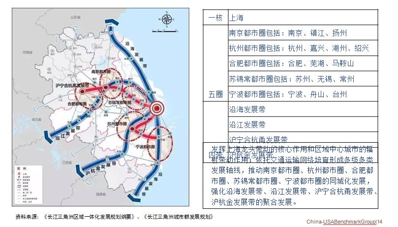 长三角州区域规划发展纲要、长三角州城市群发展规划