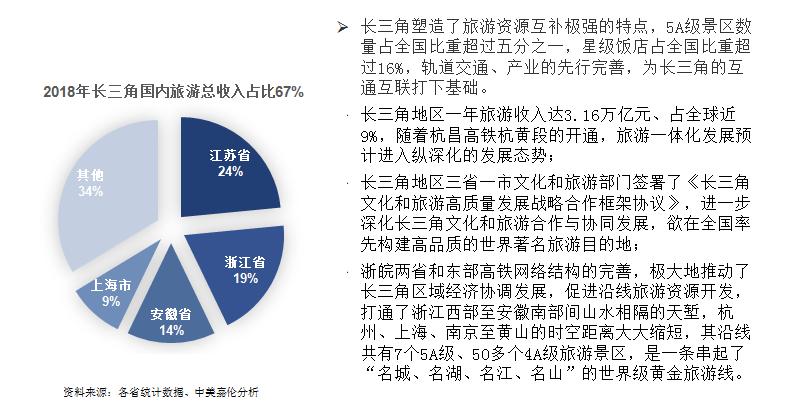 2018年长三角国内旅游总收入站比67%