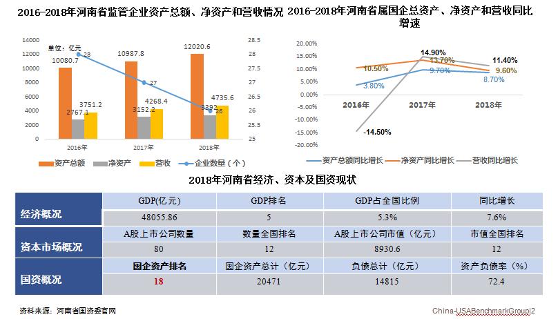 2018年河南省经济、资本及国资现状