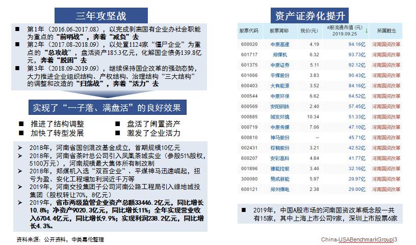 河南省国资发展现状:三年坚攻战、资产证券化提升