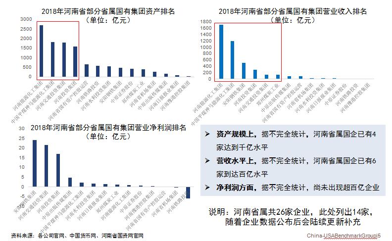2018年河南省部分省属国有资产集团资产排名、营业收入排名、净利润排名