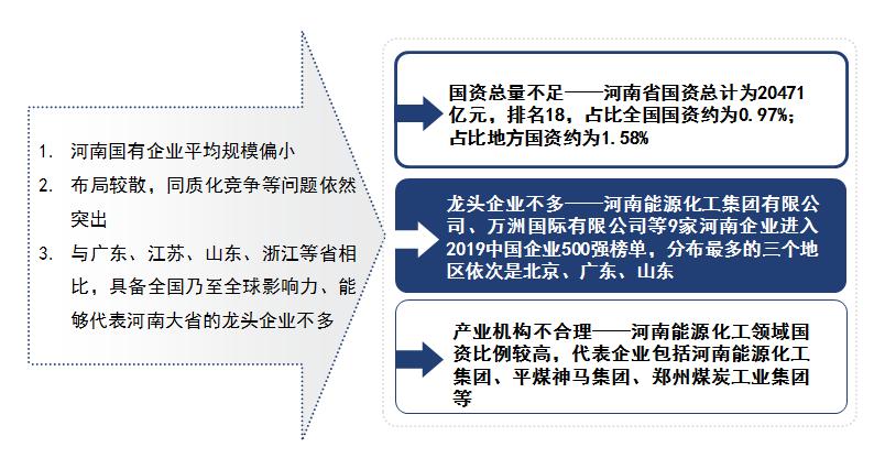 河南省国有企业平均规模偏小、布局较散、同质化竞争等问题依然突出、与广东、江苏、山东、浙江等省相比,具备全国乃至全球影响力、能够代表河南大省的龙头企业不多。