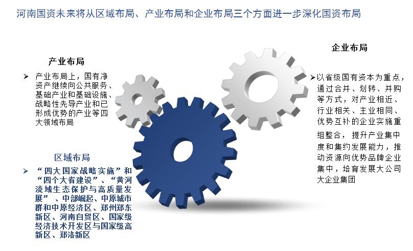 河南省国资未来将从区域布局、产业布局、和企业布局三个方面进一步深化国资布局