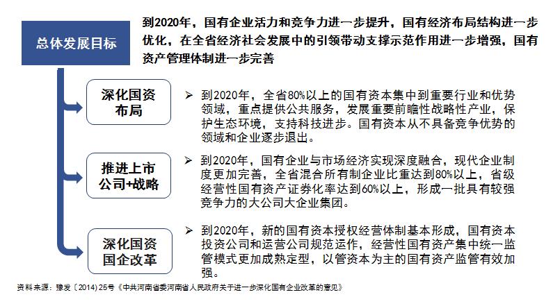 海南国资总体发展目标:深化国资布局、推进上市公司+战略、深化国资国企改革