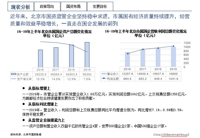 北京市国资现状分析