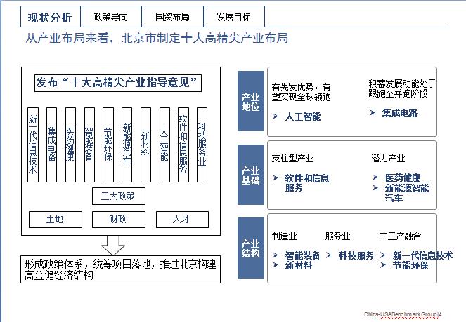 从产业布局来看,北京市制定十大高精尖产业布局