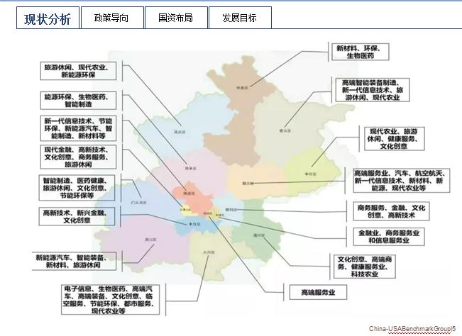 北京市国资发展现状分析