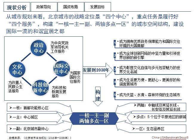 """从城市规划来看,北京市城市的战略定位是""""四个中心"""",重点任务是履行好""""四个服务"""",构建""""一核一主一副、两轴多点一区""""的城市空间结构、建设国际一流的和谐宜居之都。"""