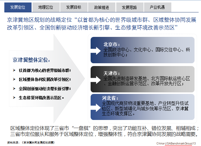 京津冀一体化发展定位
