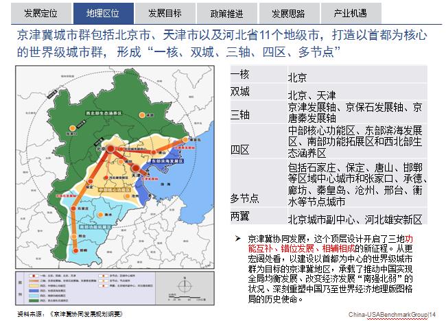 京津冀一体化发展地理区位