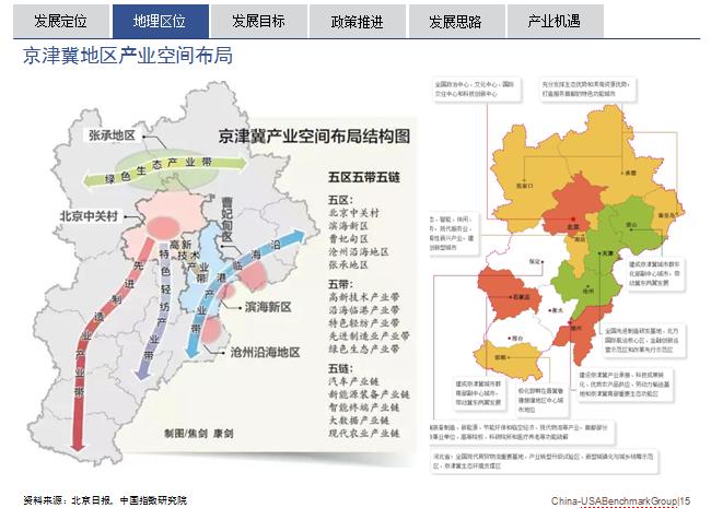 京津冀一体化发展产业空间布局