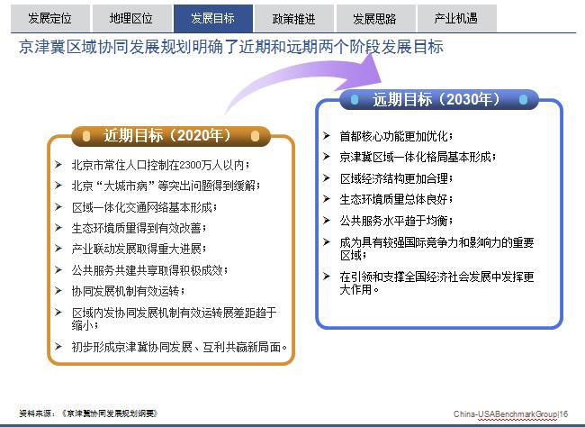 京津冀一体化协同发展目标