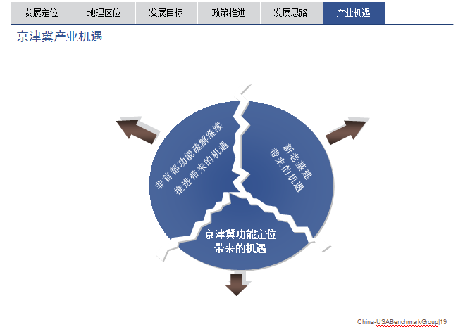京津冀发展产业机遇