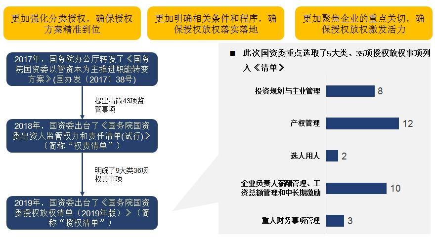 国资国企发展相关政策梳理