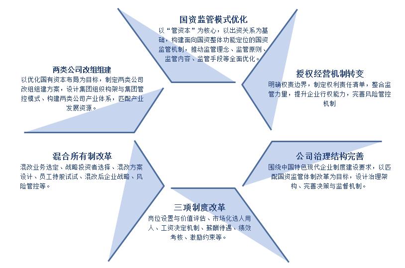 国资监管模式优化、授权经营机制转变、公司治理结构完善、三项制度改革、混合所有制改革、两类公司改组组建