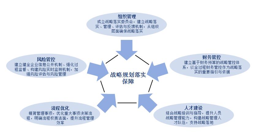 战略规划落实保障:组织管理、财务管理、人才建设、流程优化、风险管控