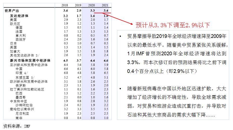 国际经济贸易形势分析