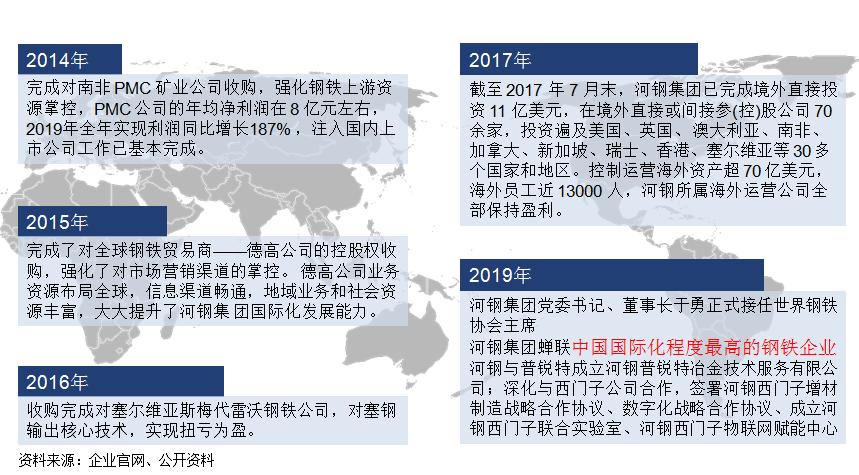 案例:河北钢铁集团通过一系列海外收购+技术输出加速了企业的国际化进阶