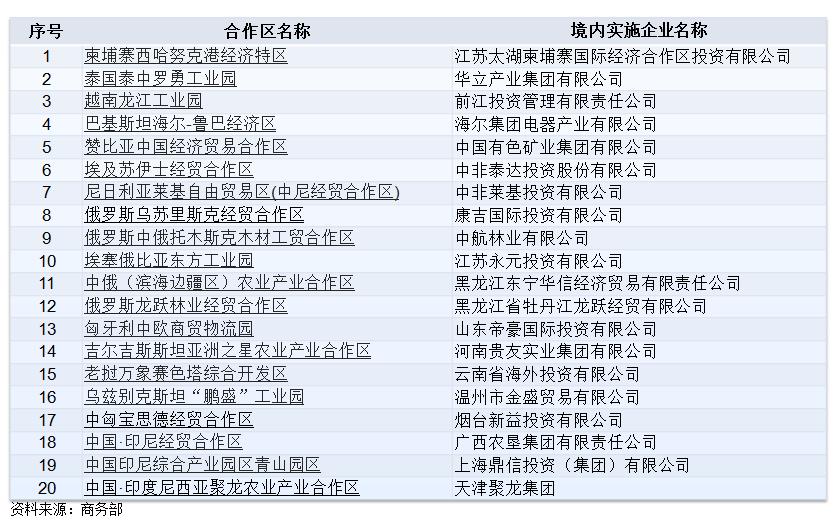 (经贸合作区)商务部公布通过确认考核的境外经贸合作区名录