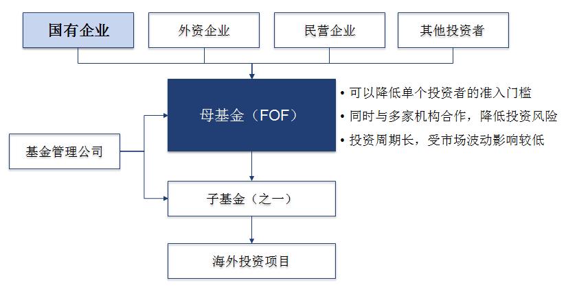 母基金(FOF)形式