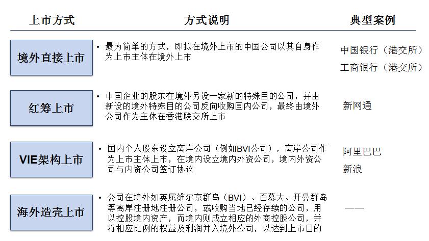 中国企业在境外上市的主要方式