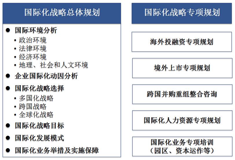 中美嘉伦企业国际化战略咨询服务