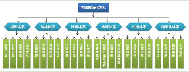 内部市场化体系